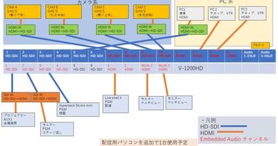 Roland V-1200HDを使ったライブ配信とイベント映像制御の実例を紹介します!