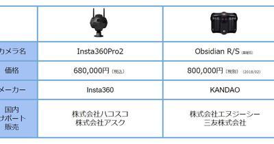 18年末スタンダードVRカメラ「Insta360 Pro2」 「ObsidianS」のワークフロー