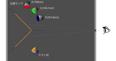 Colorz|07 CIE XYZ色空間